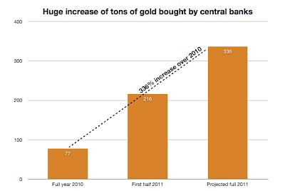 increase gold central banks