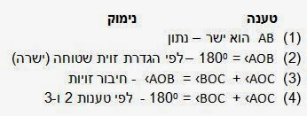 הוכחת משפט בגיאומטריה: עבור שני ישרים נחתכים, סכום כל שתי זוויות סמוכות הוא 180º