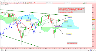 Analyse technique cac 40 harami baissier 26/12/2014