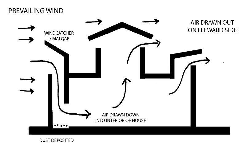 design 5 natural ventilation. Black Bedroom Furniture Sets. Home Design Ideas