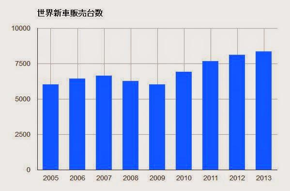 世界新車販売台数 推移 グラフ チャート 自動車