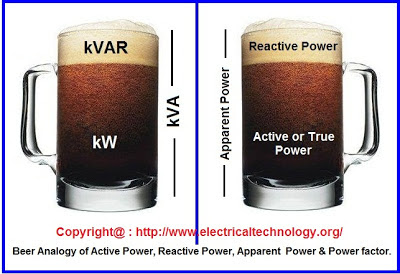 Beer Analogy of Active or True power, reactive power, Apparent Power and Power factor.