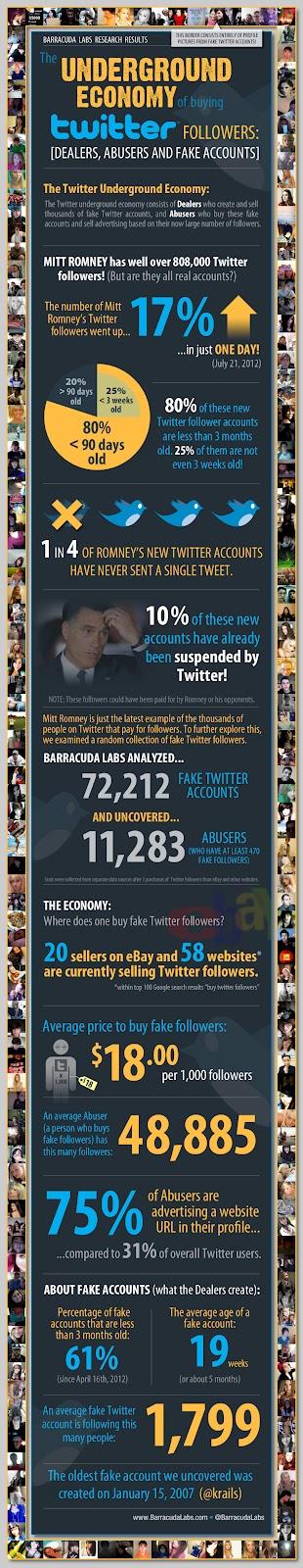 Infografia compra y venta de seguidores y RTweets en Twitter