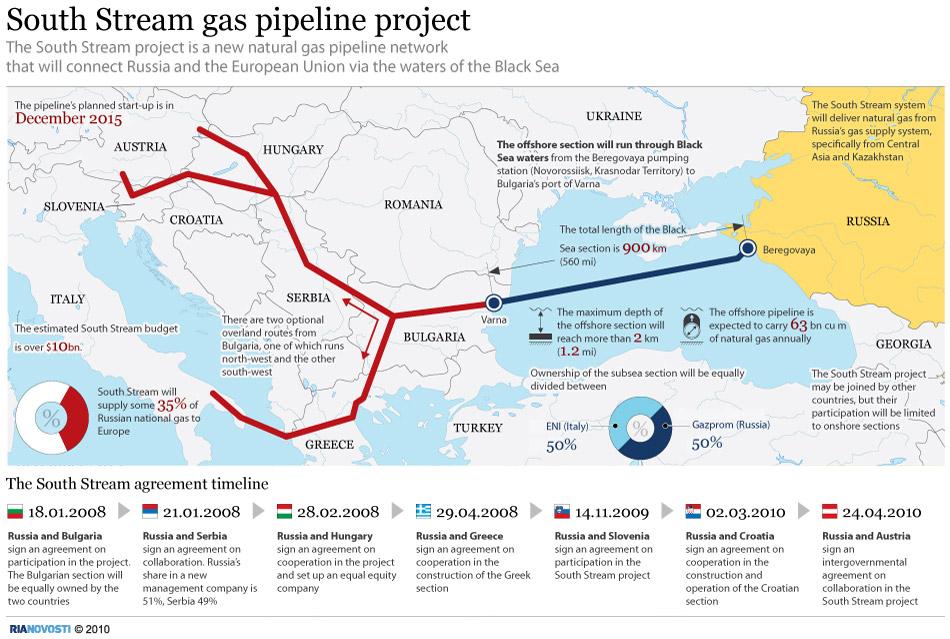 Un nouveau rideau de fer entre la Russie et l'Occident... Southstream+route