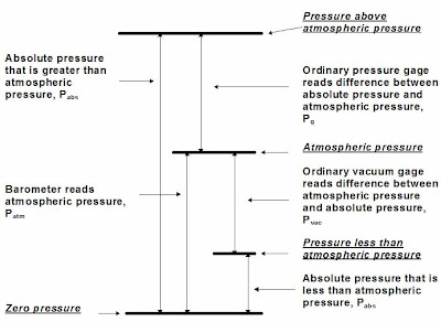 terms used in pressure measurements.