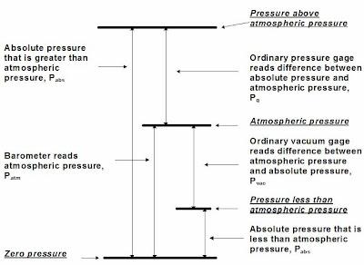 terms used in pressure measurements.