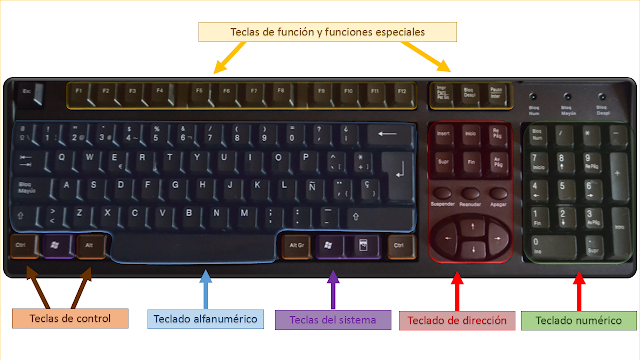 El teclado, partes, para que sirven ciertas teclas