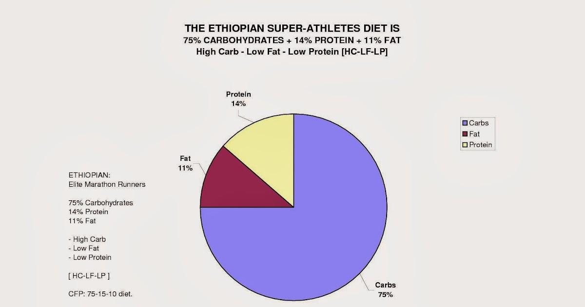 Science Library Scientific Research Marathon Running Diet Studies