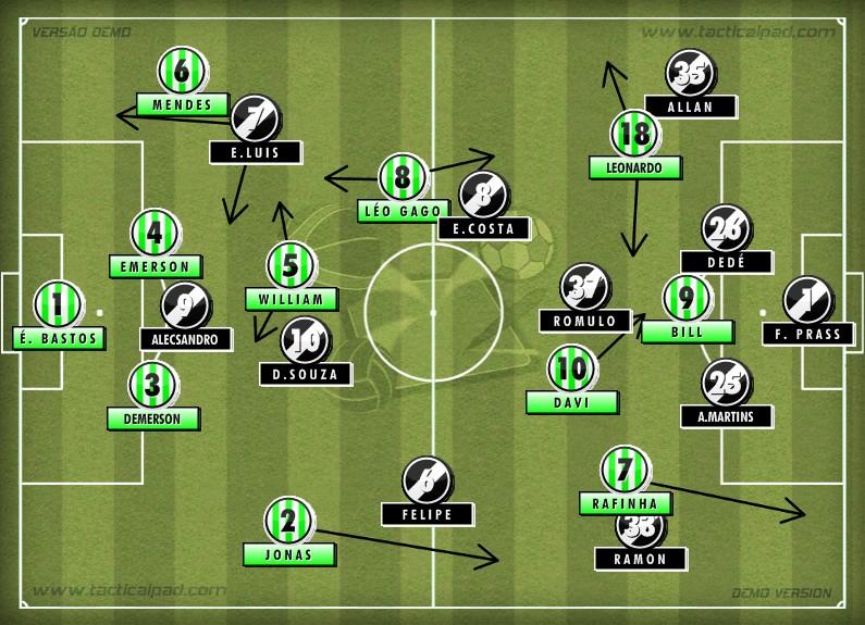 Análise tática entre Coritiba e Vasco pela final da Copa do Brasil