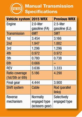 Utah Car Cents: NEW 2015 WRX 6 Speed Manual Transmission