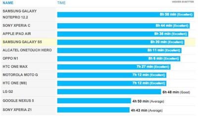 Ini Dia Hasil Uji  etahanan Batere Samsung Galaxy S5!