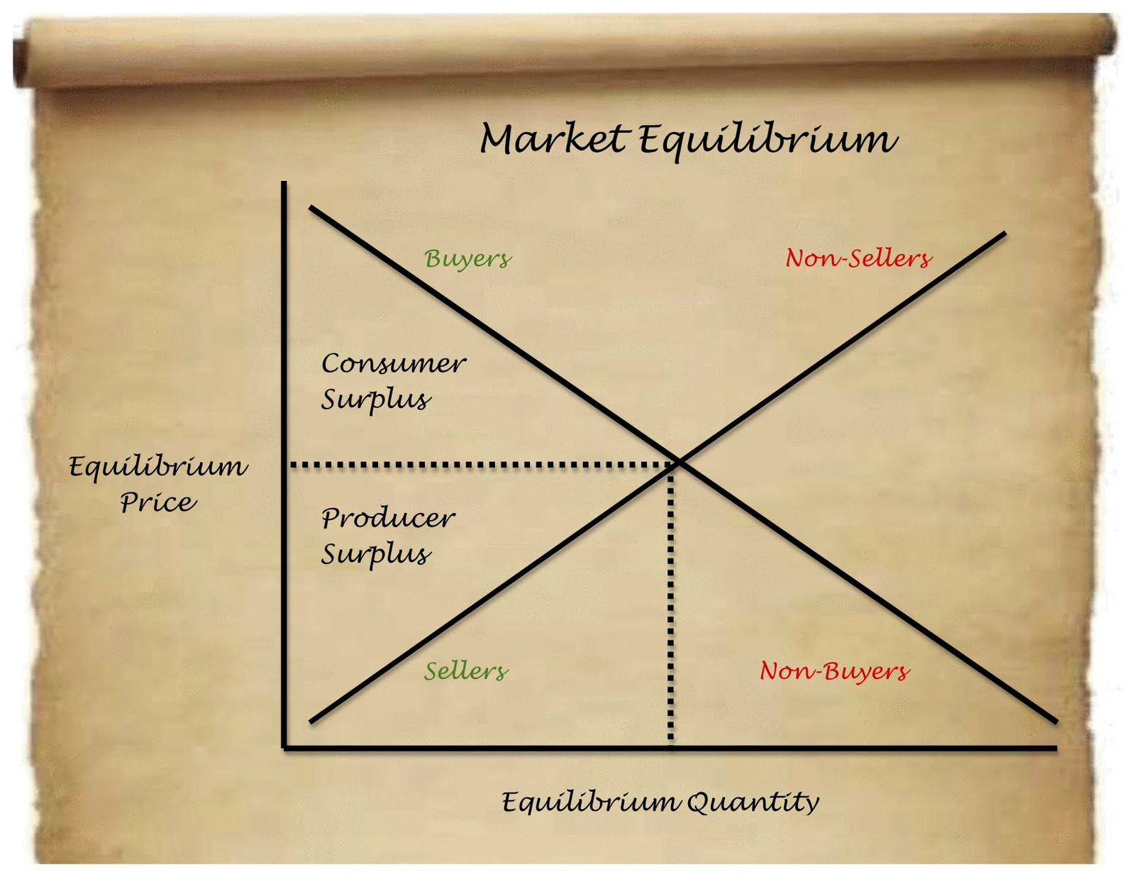 if the market is in equilibrium are all buyers and sellers satisfied with the market price If a market is in equilibrium, is it necessarily true that all potential buyers and sellers are satisfied with the market price false in a competitive market, firms can dictate what the equilibrium price of a good or service will be.