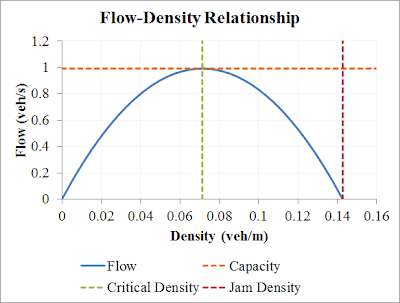 Flow is a function of density. At 0 density, flow is zero. As density increases, flow increases to a maximum (called capacity), then decreases, eventually reaching 0 when the density is the jam density.