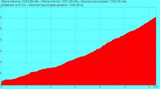 Perfíl del kilómetro Vertical Candelario 2012
