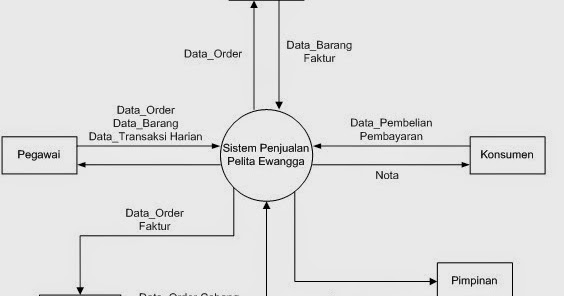 New contoh data flow diagram sistem informasi ccuart Image collections