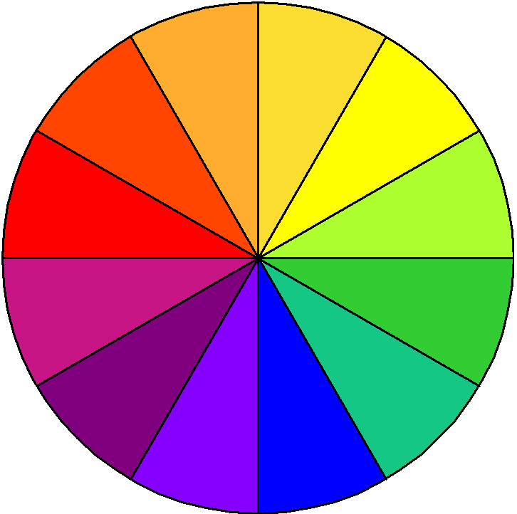 Color Wheel Template Pdf All about the color wheel!