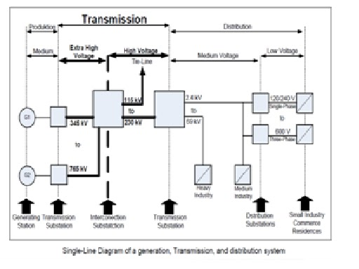 Gambar proteksi transmisi tenaga listrik gambar diagram satu garis proteksi transmisi tenaga listrik gambar diagram satu garis jaringan ccuart Images