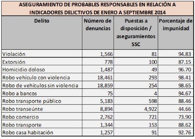 Estado de México, gráficas