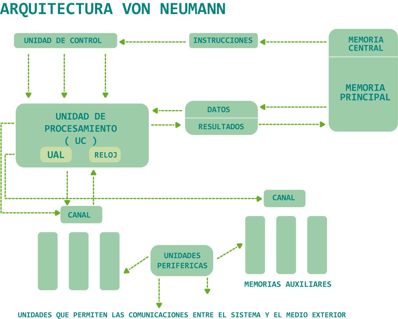 Arquitecturas de un microprocesador for Arquitectura harvard