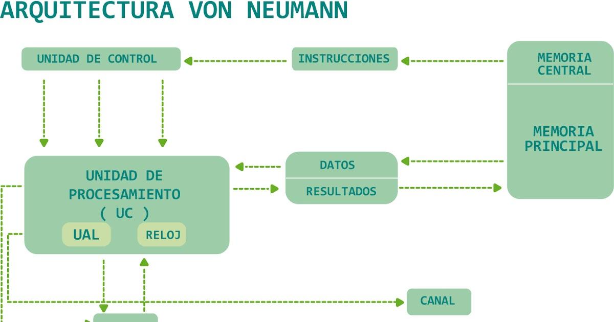 Arquitectura de computadores arquitecturas de los for Arquitectura de computadores