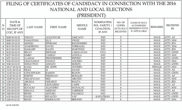 Comelec list for President COCs-01