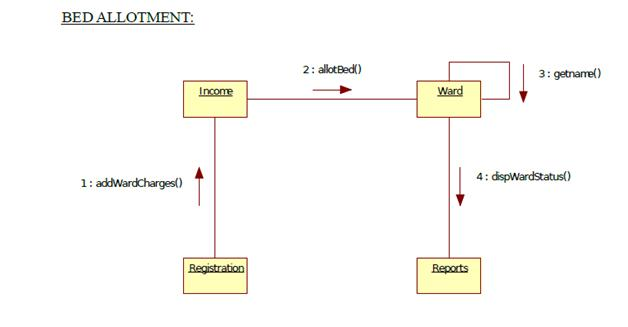 Uml diagrams for hospital management study point collaboration diagram for hospital mgmt treatment and operation ccuart Choice Image