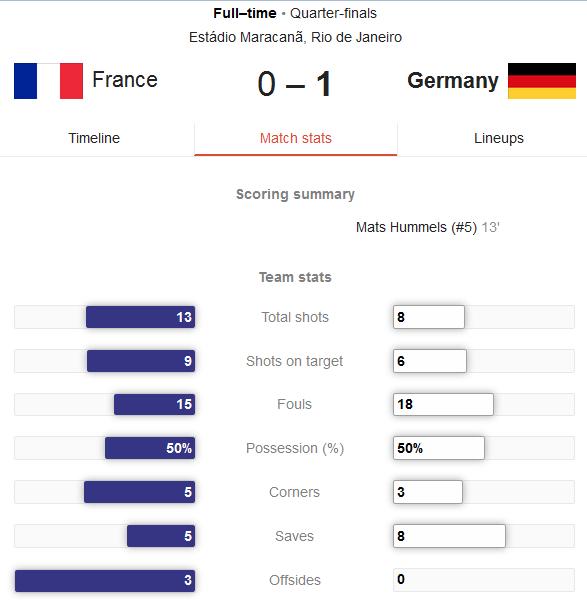 Hasil Pertandingan Prancis vs Jerman Tadi Malam - Perempat Final Piala Dunia