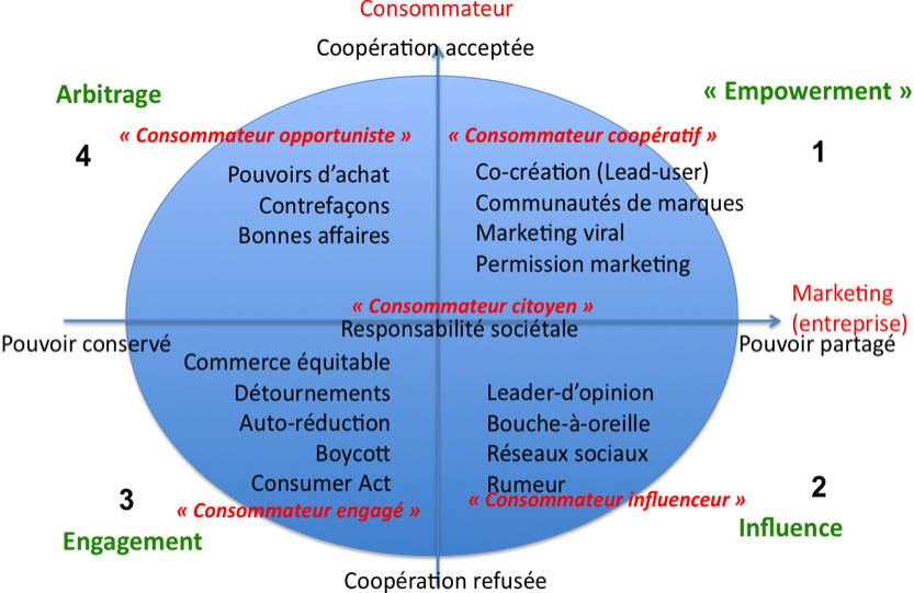 marketing mix elements for an automobile industry
