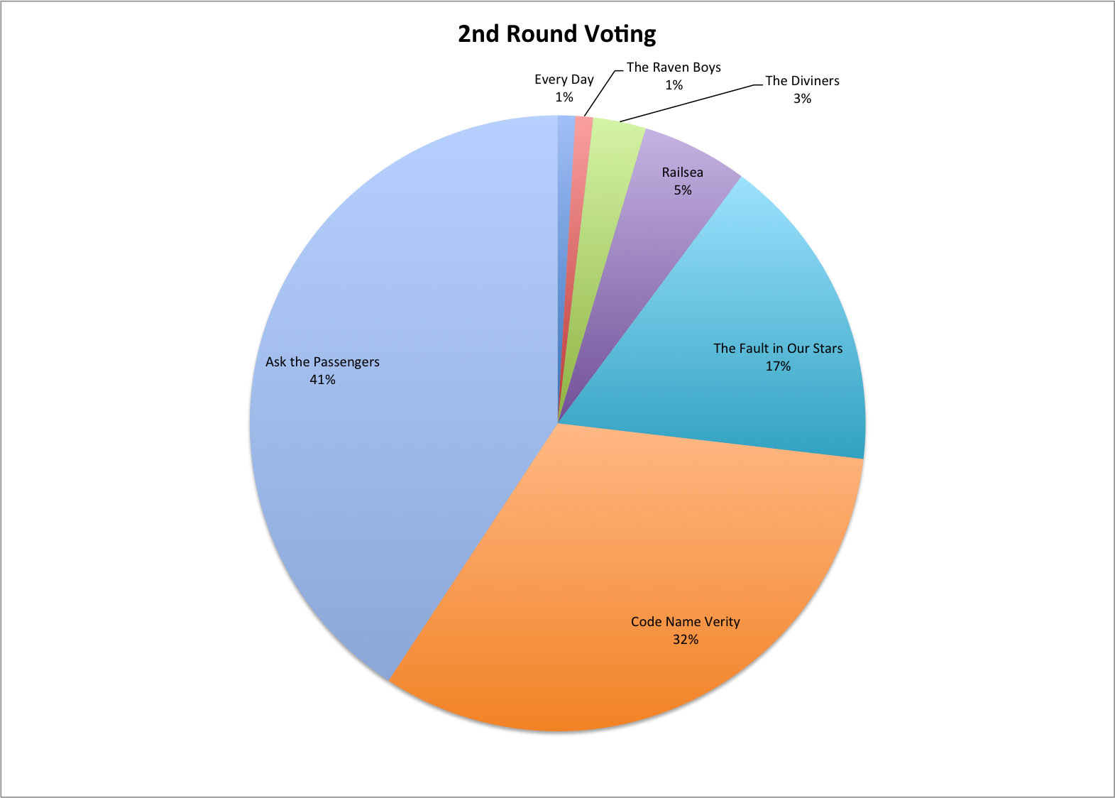 2nd Round Voting Pie Chart