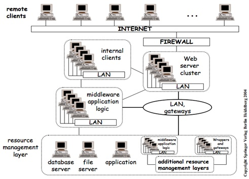 Plm for world plm system multi tier architecture for Architecture 4 tiers