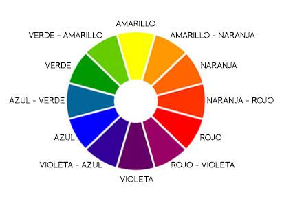 The pretty hanger como combinar 3 colores en 1 outfit - Circulo cromatico 12 colores ...