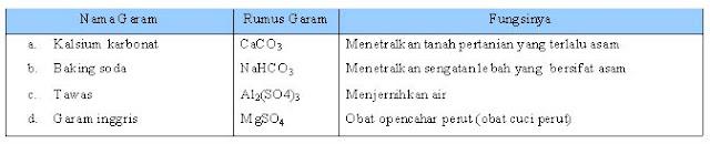 Tabel 1.8 Beberapa Garam dan Fungsinya dalam Kehidupan Sehari-Hari