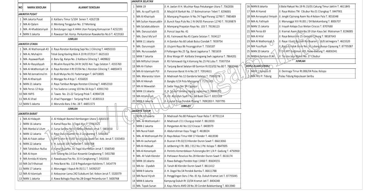 Daftar Alamat Madrasah Aliyah DKI Jakarta 2012 - Catur Yoga M