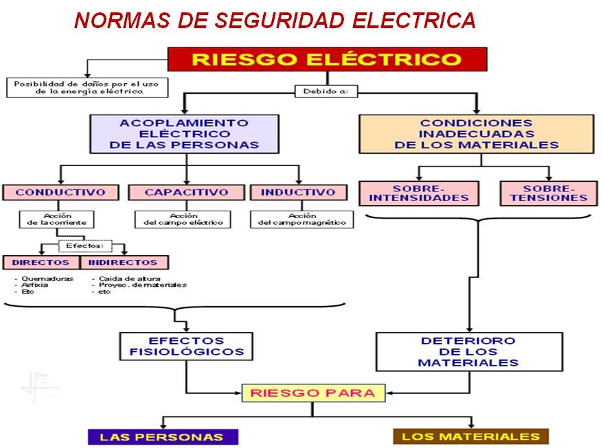 normas de seguridad electrica