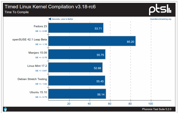 Teste de desempenho entre sistemas Linux