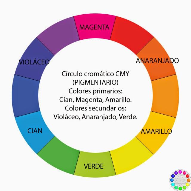 Círculo cromático sustractivo (pigmentario)