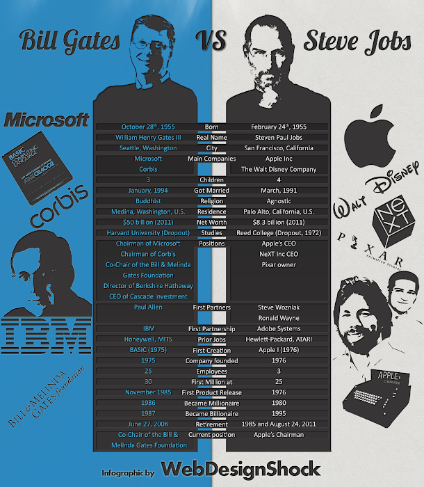 Bill Gates VS. Steve Jobs (Infographic)