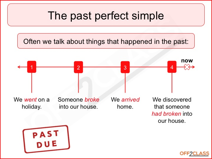 Past perfect grammar charts breaking the wall download these charts and paste them in your notebook ccuart Choice Image