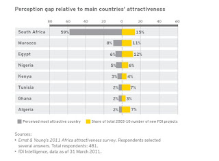 Perception Gap Chart | Africa Investments