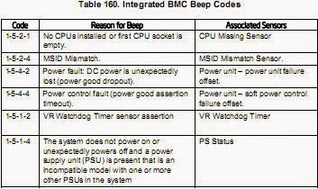 Códigos de BEEP para ServerBoard S2600CP