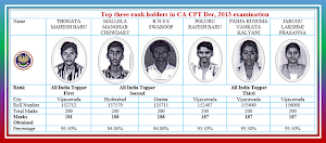 Toppers of CA CPT Dec, 2013