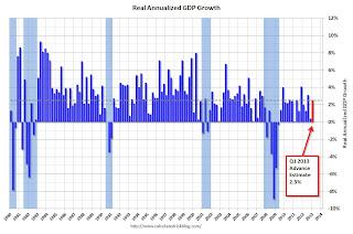 Q1 GDP