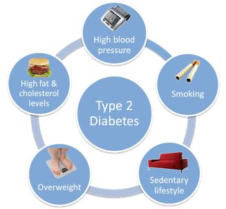 Penyakit Akibat Komplikasi Diabetes DM - Sehat Kita Semua