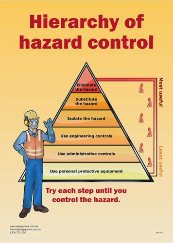 personal safety diagram personal safety infographic