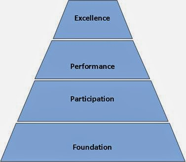 sports and development Areas of focus for the entire scope of a sports program development are physical literacy and athletic movement skills development built upon a sequential program design model athletic development should not focus on a high performance model.