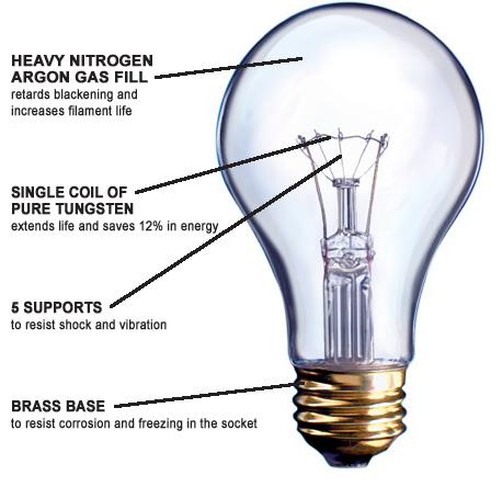 Artificial lighting types and design electrical knowhow incandescent lamp aloadofball Image collections