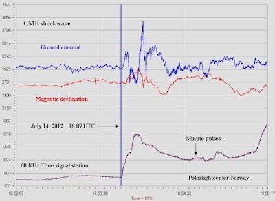 Medicion del impacto de CME 14 de Julio 2012