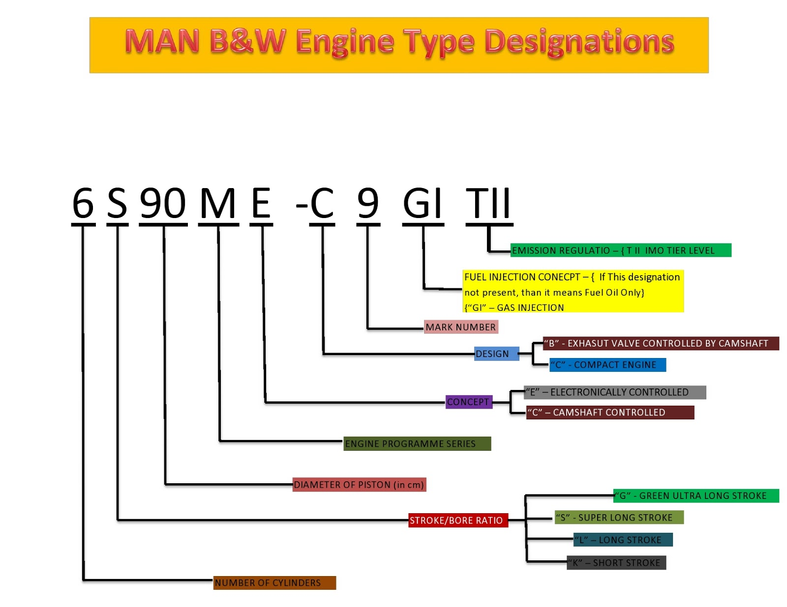 basics of marine engineering engine designations and meaning now that we have learnt about man b w engines lets now take a look at sulzer engines