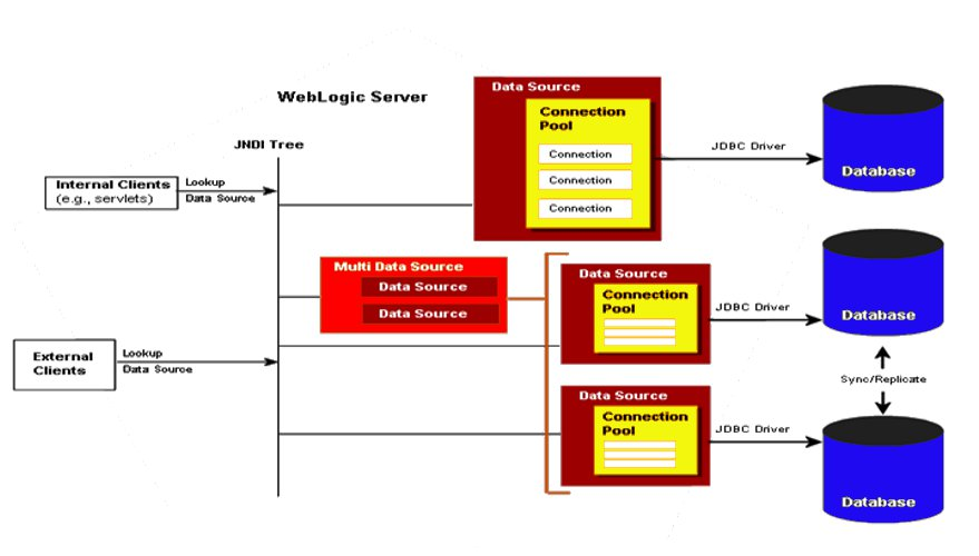 Xml and More: Monitoring WebLogic JDBC Connection Pool at ...