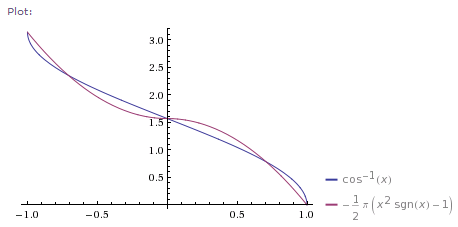 how to write a quadratic function based on a graph
